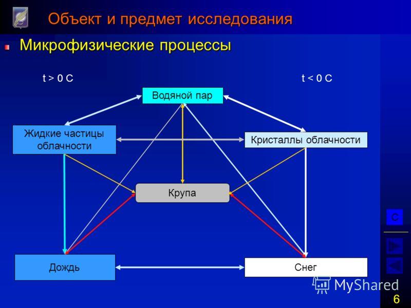 С 6 Объект и предмет исследования Микрофизические процессы Водяной пар Жидкие частицы облачности Кристаллы облачности Крупа Дождь Снег t > 0 Ct < 0 C