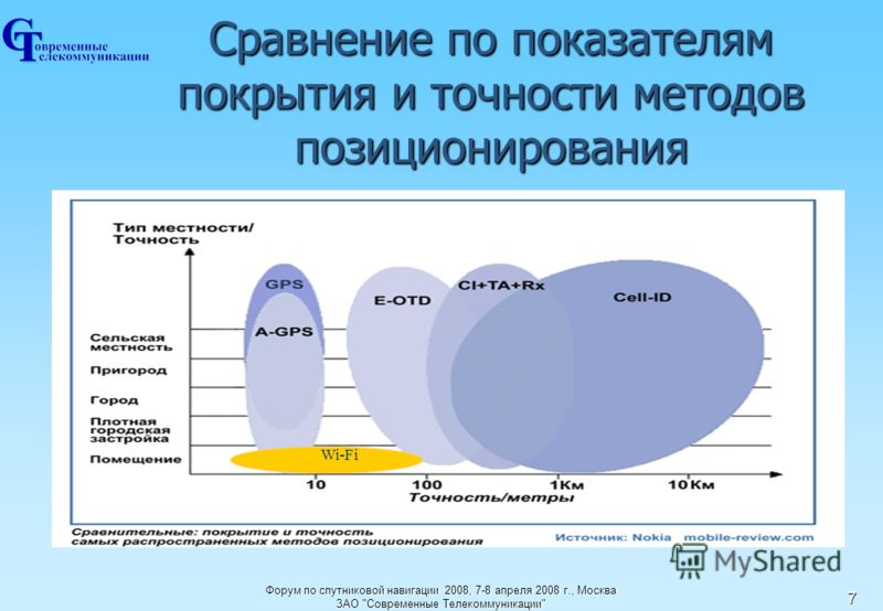 Форум по спутниковой навигации 2008, 7-8 апреля 2008 г., МоскваЗАО Современные Телекоммуникации 7 Сравнение по показателямпокрытия и точности методовпозиционирования Wi-Fi