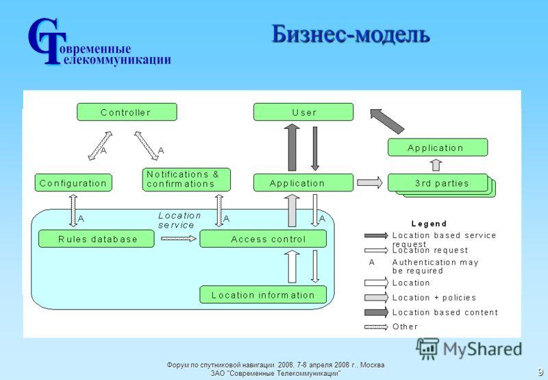 Форум по спутниковой навигации 2008, 7-8 апреля 2008 г., Москва ЗАО Современные Телекоммуникации 9 Бизнес-модель