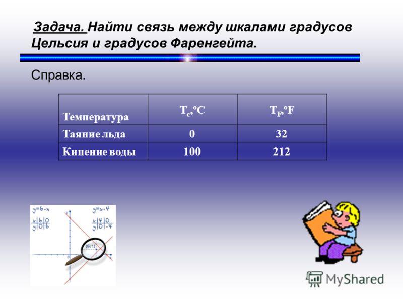 Задача. Найти связь между шкалами градусов Цельсия и градусов Фаренгейта. Справка. Температура Т с,ºСТ F,ºF Таяние льда032 Кипение воды100212