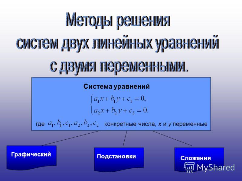 ГрафическийПодстановки Сложения Система уравнений гдеконкретные числа, х и у переменные