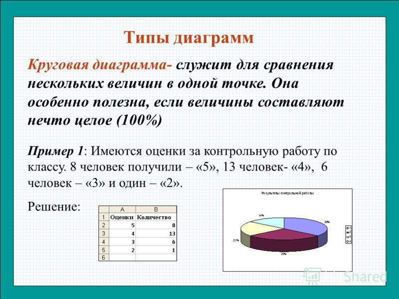 Типы диаграмм Круговая диаграмма- служит для сравнения нескольких величин в одной точке. Она особенно полезна, если величины составляют нечто целое (100%) Пример 1: Имеются оценки за контрольную работу по классу. 8 человек получили – «5», 13 человек-
