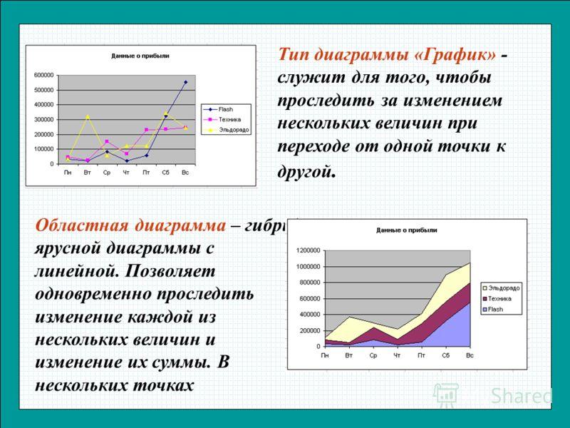 Тип диаграммы «График» - служит для того, чтобы проследить за изменением нескольких величин при переходе от одной точки к другой. Областная диаграмма – гибрид ярусной диаграммы с линейной. Позволяет одновременно проследить изменение каждой из несколь