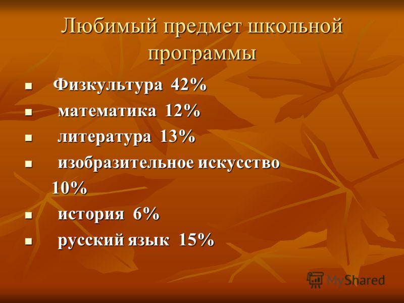 Любимый предмет школьнойпрограммы Физкультура 42% математика 12% литература 13% изобразительное искусство 10% история 6% русский язык 15%