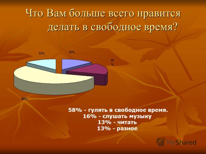 Что Вам больше всего нравитсяделать в свободное время? 58% - гулять в свободное время. 16% - слушать музыку 13% - читать 13% - разное