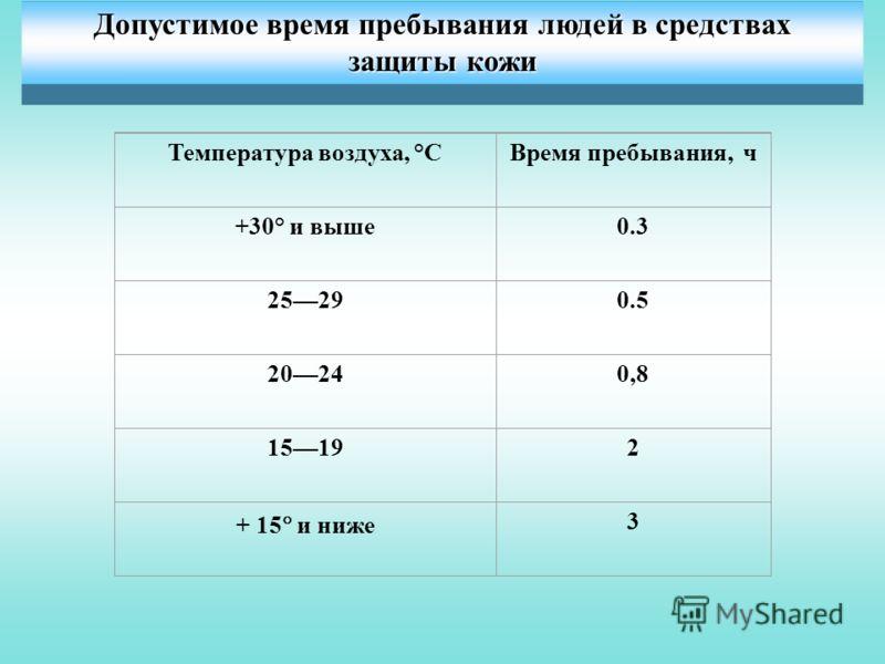 Допустимое время пребывания людей в средствахзащиты кожи Температура воздуха, °СВремя пребывания, ч +30° и выше0.3 25290.5 20240,8 15192 + 15 и ниже 3