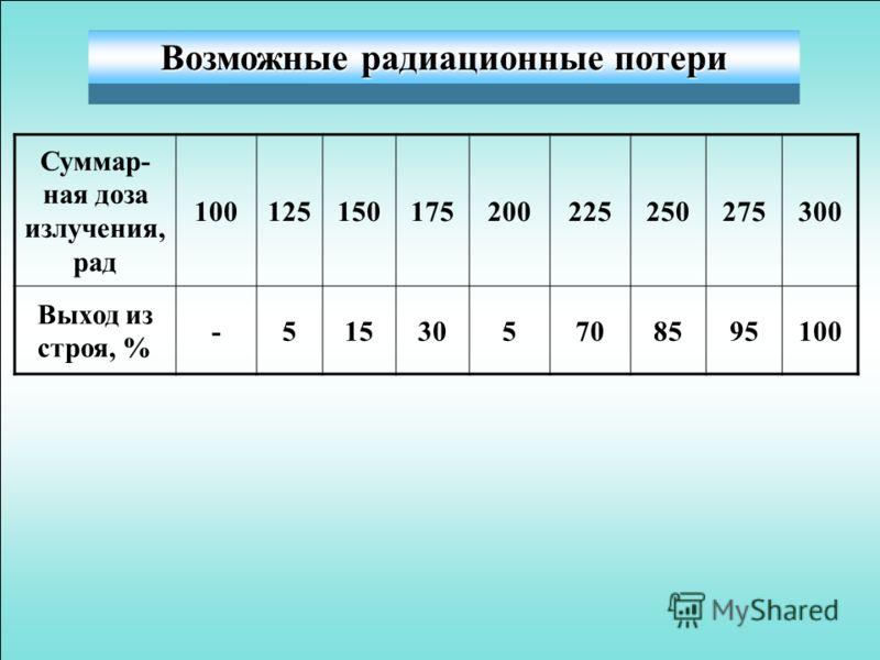 Возможные радиационные потери Суммар- ная доза излучения, рад 100125150175200225250275300 Выход из строя, % -515305708595100