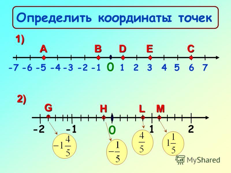 1)точка О – начало отсчета 2)положительное направление, указанноестрелкой 3)единичный отрезок 1 0
