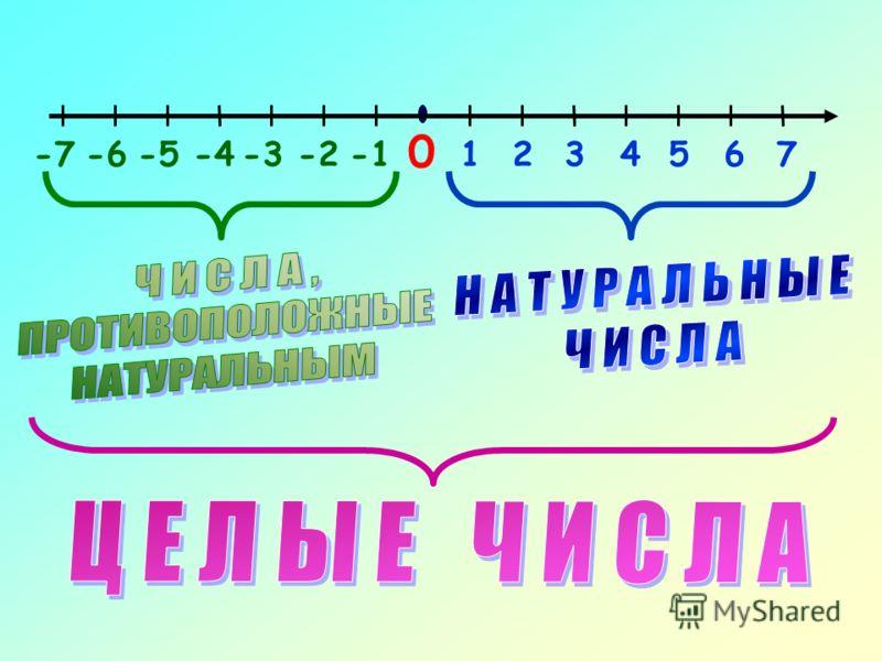 Отметить точки, координаты которых противоположны числам 2, -3,