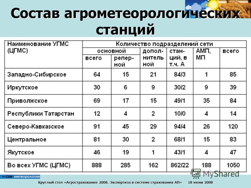 Круглый стол «Агрострахование 2008. Экспертиза в системе страхования АП» 18 июня 2008 Состав агрометеорологическихстанций