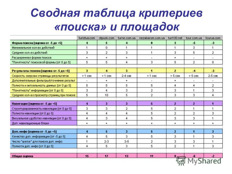 Сводная таблица критериев «поиска» и площадок