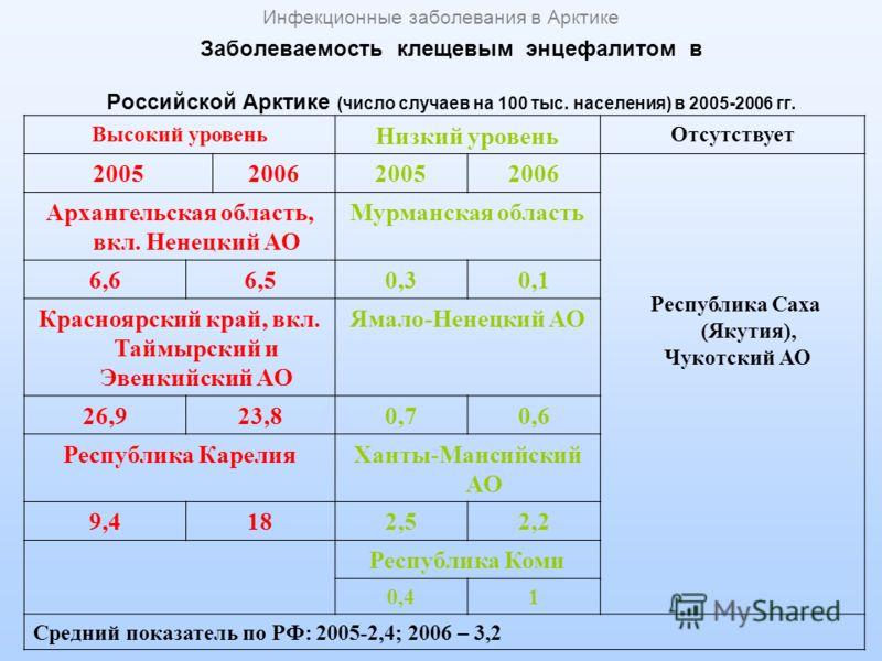 Заболеваемость клещевым энцефалитом в Российской Арктике (число случаев на 100 тыс. населения) в 2005-2006 гг. Высокий уровень Низкий уровень Отсутствует 2005200620052006 Республика Саха (Якутия), Чукотский АО Архангельская область, вкл. Ненецкий АО