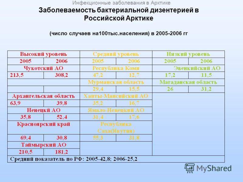 Заболеваемость бактериальной дизентерией в Российской Арктике (число случаев на100тыс.населения) в 2005-2006 гг Инфекционные заболевания в Арктике