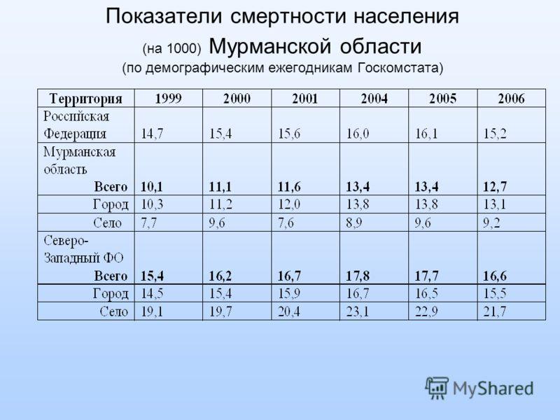 Показатели смертности населения (на 1000) Мурманской области (по демографическим ежегодникам Госкомстата)