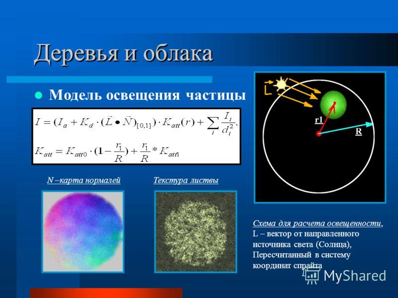 Деревья и облака Модель освещения частицы N –карта нормалейТекстура листвы Схема для расчета освещенности, L – вектор от направленного источника света (Солнца), Пересчитанный в систему координат спрайта Деревья и облака