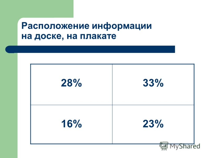 Расположение информации на доске, на плакате 28%33% 16%23%