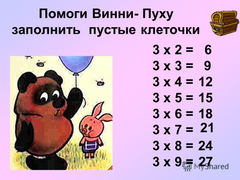 Помоги Винни- Пуху заполнить пустые клеточки 3 х 2 = 3 х 3 = 3 х 4 = 3 х 5 = 3 х 6 = 3 х 7 = 3 х 8 = 3 х 9 = 6 9 12 15 18 21 24 27