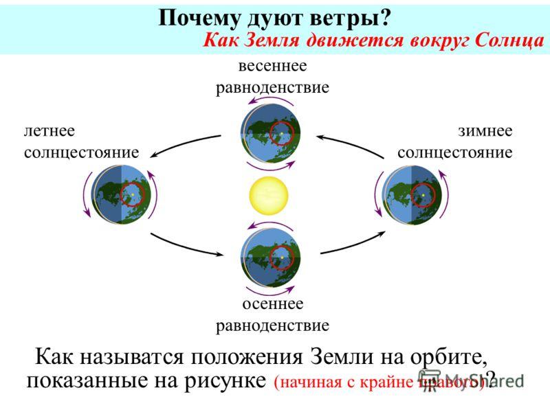 Почему дуют ветры? Как Земля движется вокруг Солнца Как называтся положения Земли на орбите, показанные на рисунке (начиная с крайне правого) ? зимнее солнцестояние летнее солнцестояние весеннее равноденствие осеннее равноденствие