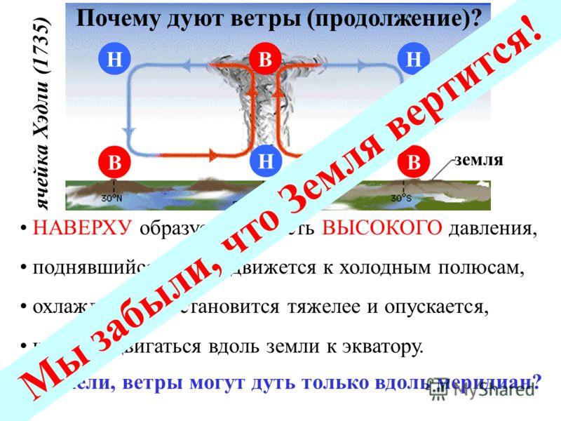 В Н НН В В земля экватор НАВЕРХУ образуется область ВЫСОКОГО давления, поднявшийся воздух движется к холодным полюсам, охлаждаясь, он становится тяжелее и опускается, начиная двигаться вдоль земли к экватору. Почему дуют ветры (продолжение)? Неужели,