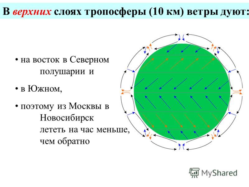 на восток в Северном полушарии и в Южном, поэтому из Москвы в Новосибирск лететь на час меньше, чем обратно В верхних слоях тропосферы (10 км) ветры дуют:
