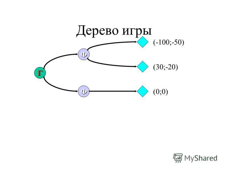 Дерево игры Г Ф Ф (-100;-50) (30;-20) (0;0)