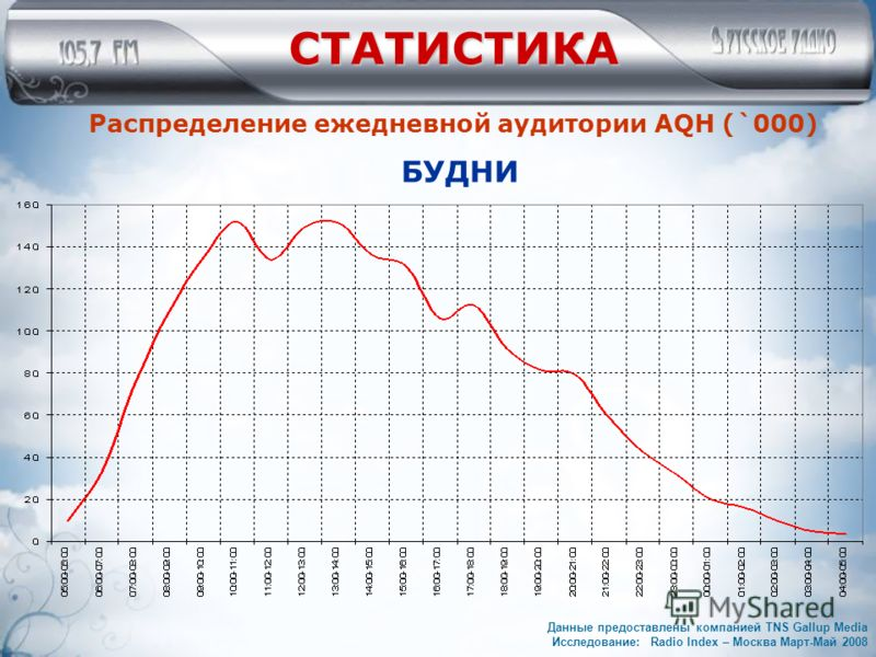 СТАТИСТИКА Распределение ежедневной аудитории AQH (`000) БУДНИ Данные предоставлены компанией TNS Gallup Media Исследование: Radio Index – Москва Март-Май 2008