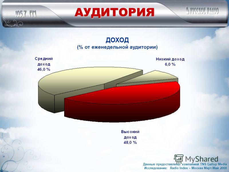 АУДИТОРИЯ ДОХОД (% от еженедельной аудитории) Данные предоставлены компанией TNS Gallup Media Исследование: Radio Index – Москва Март-Май 2008