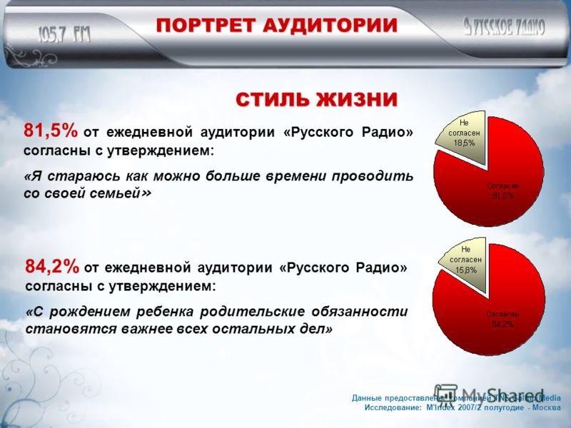 81,5% от ежедневной аудитории «Русского Радио» согласны с утверждением: «Я стараюсь как можно больше времени проводить со своей семьей » 84,2% от ежедневной аудитории «Русского Радио» согласны с утверждением: «С рождением ребенка родительские обязанн