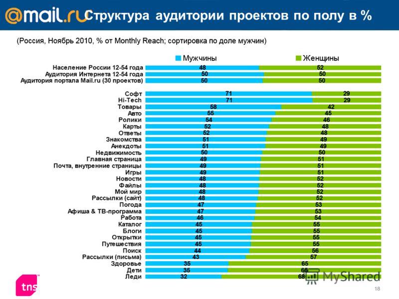 Структура аудитории проектов по полу в %