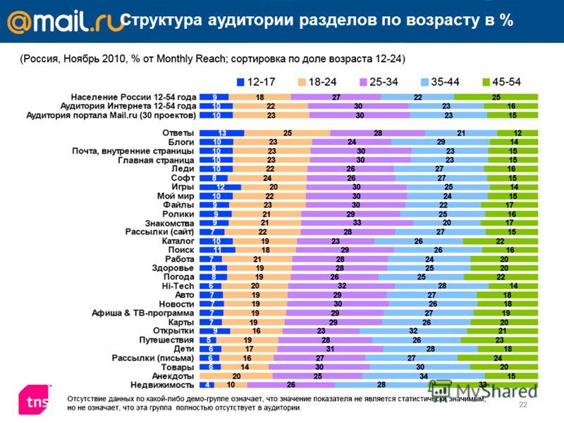 Структура аудитории разделов по возрасту в %