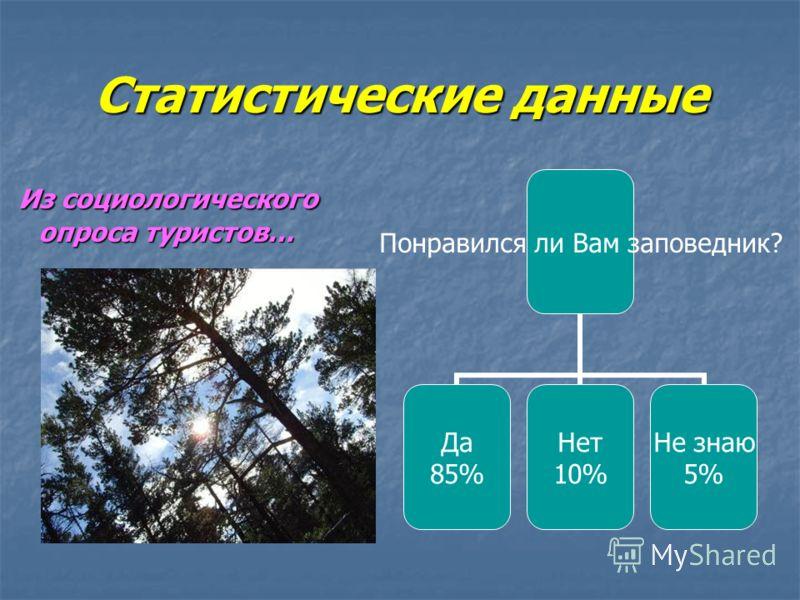 Статистические данные Из социологического опроса туристов… Понравился ли Вам заповедник? Да 85% Нет 10% Не знаю 5%