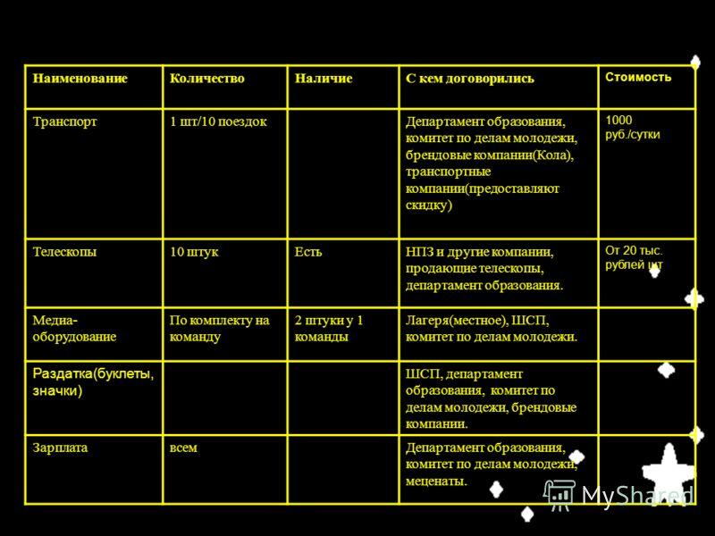 НаименованиеКоличествоНаличиеС кем договорились Стоимость Транспорт1 шт/10 поездокДепартамент образования, комитет по делам молодежи, брендовые компании(Кола), транспортные компании(предоставляют скидку) 1000 руб./сутки Телескопы10 штукЕстьНПЗ и друг