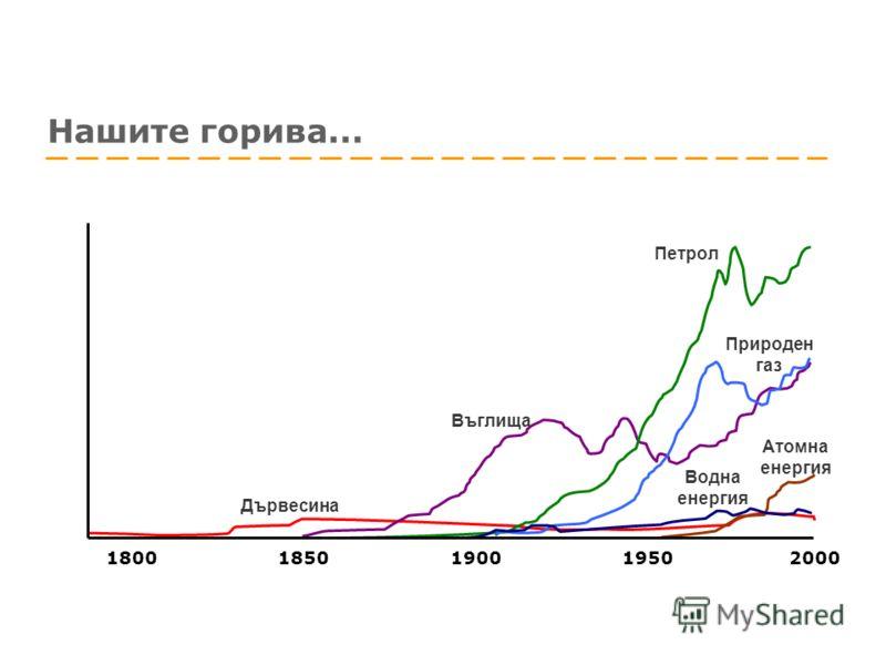 Нашите горива... Дървесина Петрол Водна енергия Въглища Природен газ Атомна енергия 1800 1850 1900 1950 2000