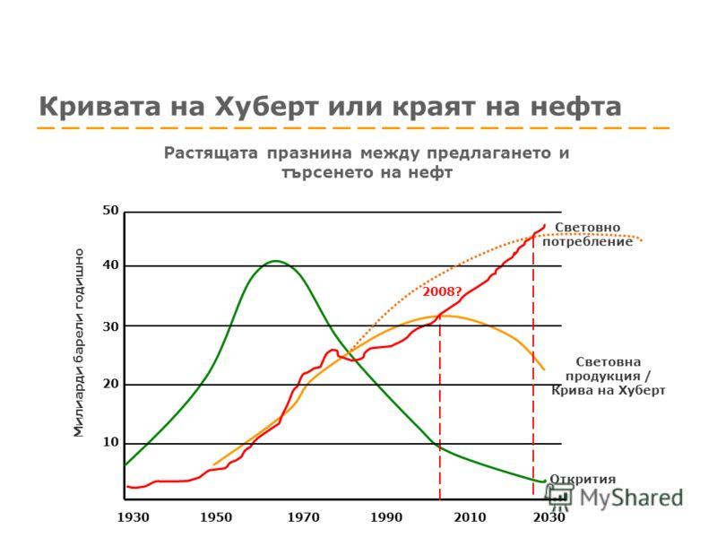 Кривата на Хуберт или краят на нефта Растящата празнина между предлагането и търсенето на нефт Световна продукция / Крива на Хуберт Световно потребление Открития 1930 1950 1970 1990 2010 2030 10 40 30 20 50 Милиарди барели годишно 2008?