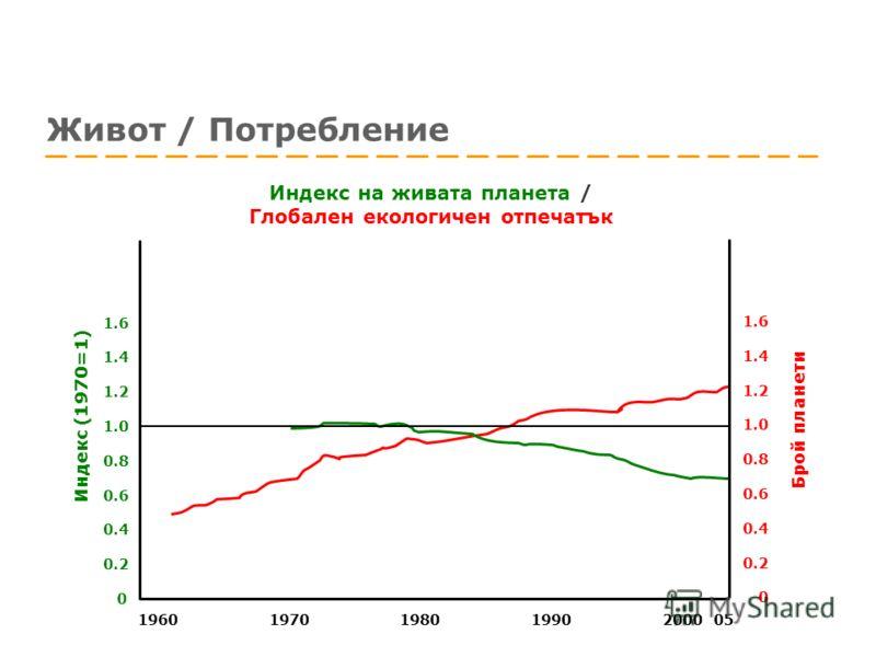 Живот / Потребление Индекс (1970=1) Брой планети 19701980199019602000 05 1.0 0.4 0.2 0 0.8 0.6 1.2 1.4 1.6 1.0 0.4 0.2 0 0.8 0.6 1.2 1.4 1.6 Индекс на живата планета / Глобален екологичен отпечатък