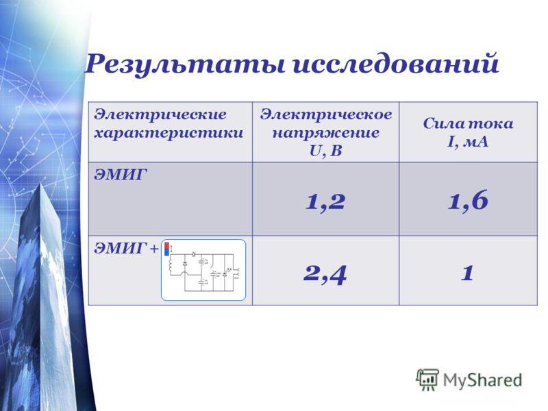 Результаты исследований Электрические характеристики Электрическое напряжение U, B Сила тока I, мА ЭМИГ 1,21,6 ЭМИГ + 2,41