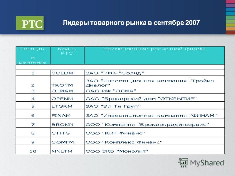 Лидеры товарного рынка в сентябре 2007