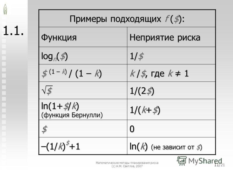 Математические методы планирования риска (с) Н.М. Светлов, 2007 11/ 21 1. Примеры подходящих f ($): Функция Неприятие риска logn($) 1/$ $ (1 – k) / (1 – k) k /$, где k 1 $ 1/(2$) ln(1+$/k)(функция Бернулли) 1/(k+$) $0 –(1/k)$+1 ln(k) (не зависит от $