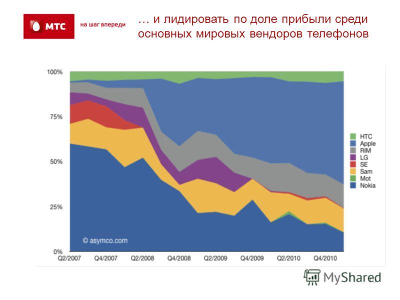 10 … и лидировать по доле прибыли среди основных мировых вендоров телефонов