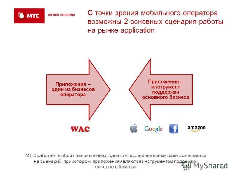 1 С точки зрения мобильного оператора возможны 2 основных сценария работы на рынке application Приложения – один из бизнесов оператора Приложения – инструмент поддержки основного бизнеса МТС работает в обоих направлениях, однако в последнее время фок
