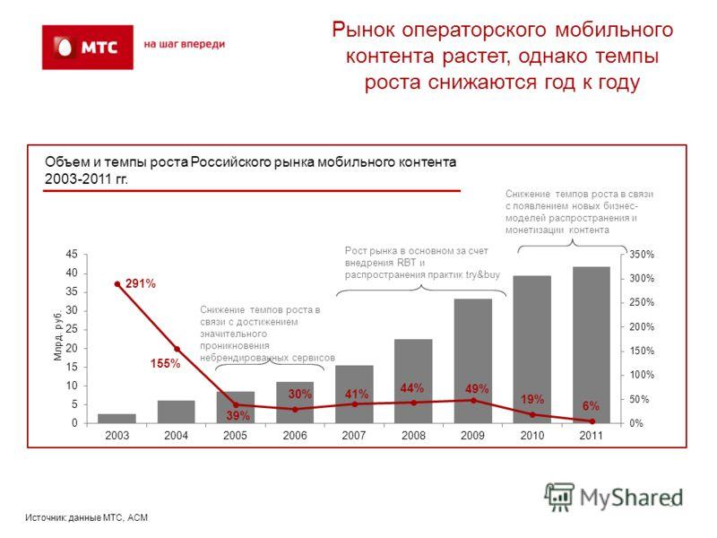 Рынок операторского мобильного контента растет, однако темпы роста снижаются год к году 3 Объем и темпы роста Российского рынка мобильного контента 2003-2011 гг. Источник: данные МТС, ACM Рост рынка в основном за счет внедрения RBT и распространения