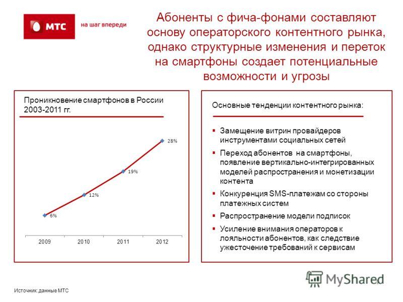 4 Абоненты с фича-фонами составляют основу операторского контентного рынка, однако структурные изменения и переток на смартфоны создает потенциальные возможности и угрозы Проникновение смартфонов в России 2003-2011 гг. Основные тенденции контентного