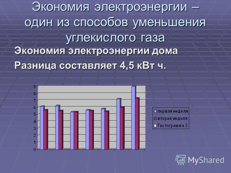 Экономия электроэнергии –один из способов уменьшенияуглекислого газа Экономия электроэнергии дома Разница составляет 4,5 кВт ч.