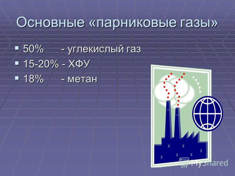 Основные «парниковые газы» 50% - углекислый газ 15-20% - ХФУ 18% - метан