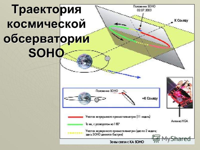 ТраекториякосмическойобсерваторииSOHO