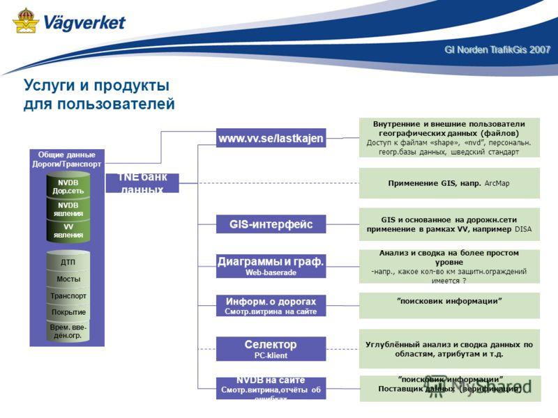 GI Norden TrafikGis 2007 TNE банк данных Применение GIS, напр. ArcMap www.vv.se/lastkajen Внутренние и внешние пользователи географических данных (файлов) Доступ к файлам «shape», «nvd, персональн. геогр.базы данных, шведский стандарт Общие данные До