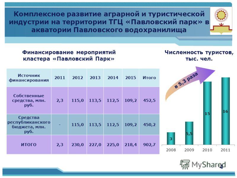 Источник финансирования 20112012201320142015Итого Собственные средства, млн. руб. 2,3115,0113,5112,5109,2452,5 Средства республиканского бюджета, млн. руб. -115,0113,5112,5109,2450,2 ИТОГО2,3230,0227,0225,0218,4902,7 Комплексное развитие аграрной и т