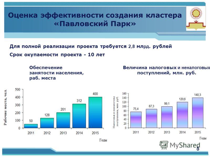 5 Для полной реализации проекта требуется 2,8 мл рд. рублей Срок окупаемости проекта - 10 лет Величина налоговых и неналоговых поступлений, млн. руб. Обеспечение занятости населения, раб. места