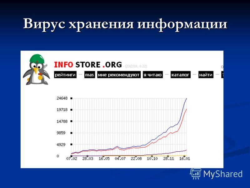 Вирус хранения информации