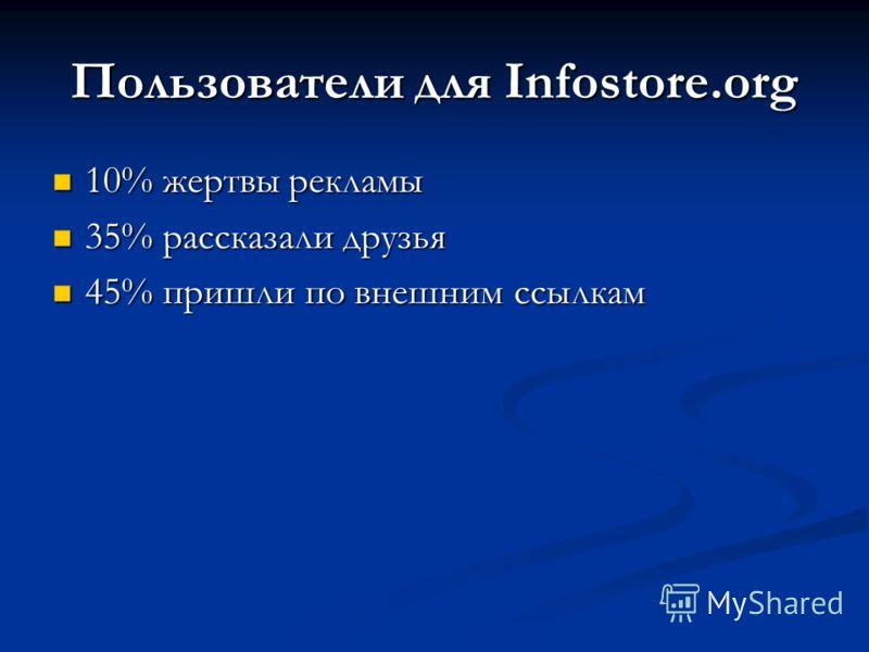 Пользователи для Infostore.org 10% жертвы рекламы 35% рассказали друзья 45% пришли по внешним ссылкам